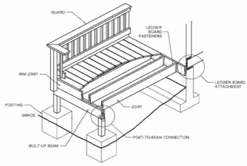 Typical Deck Details for Residential Construction | The City of